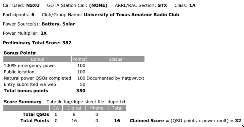 382 points from 8 digital QSOs and some bonus points